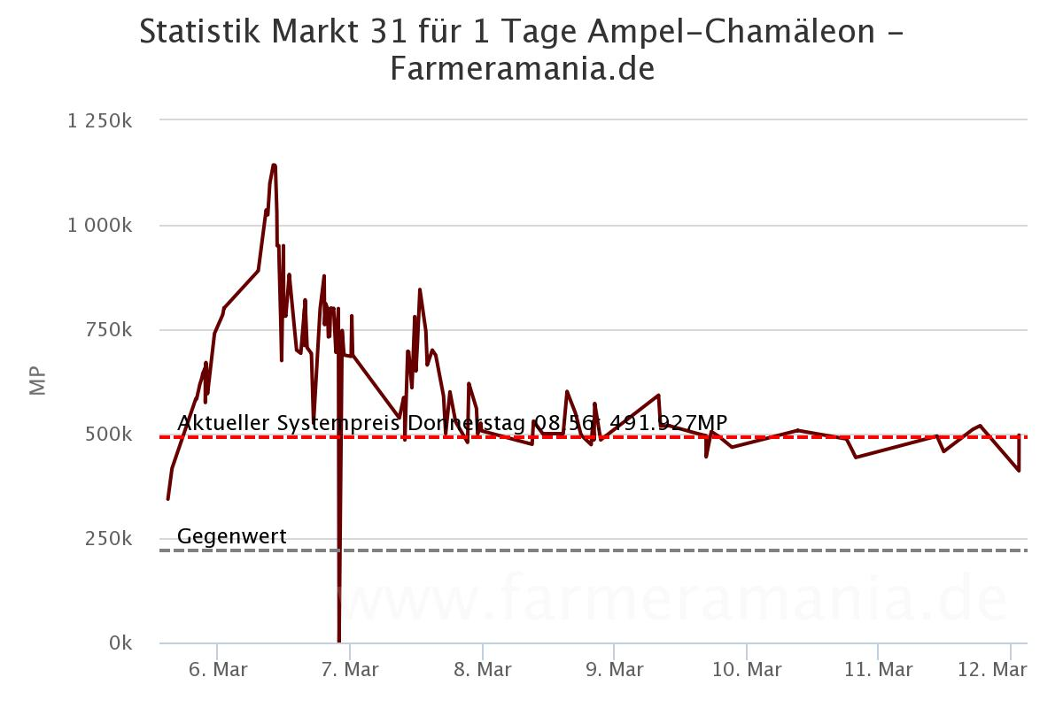 Chamäleon: Starterpaket & Zuchttier-Rune